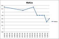 Hba1c10